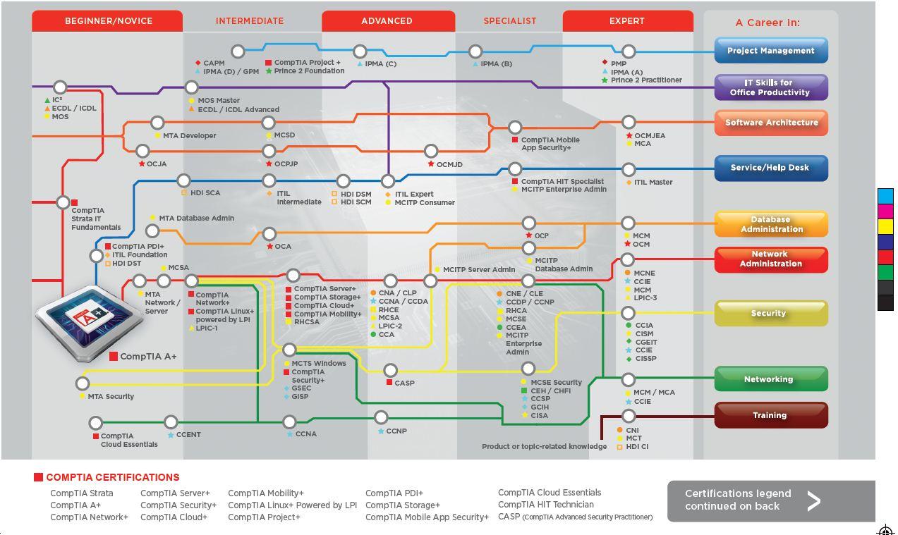 Certification Roadmap Martin Buist It Blogger